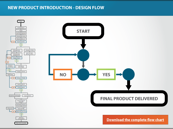 New Product Introduction Process for Electronic Products in ...